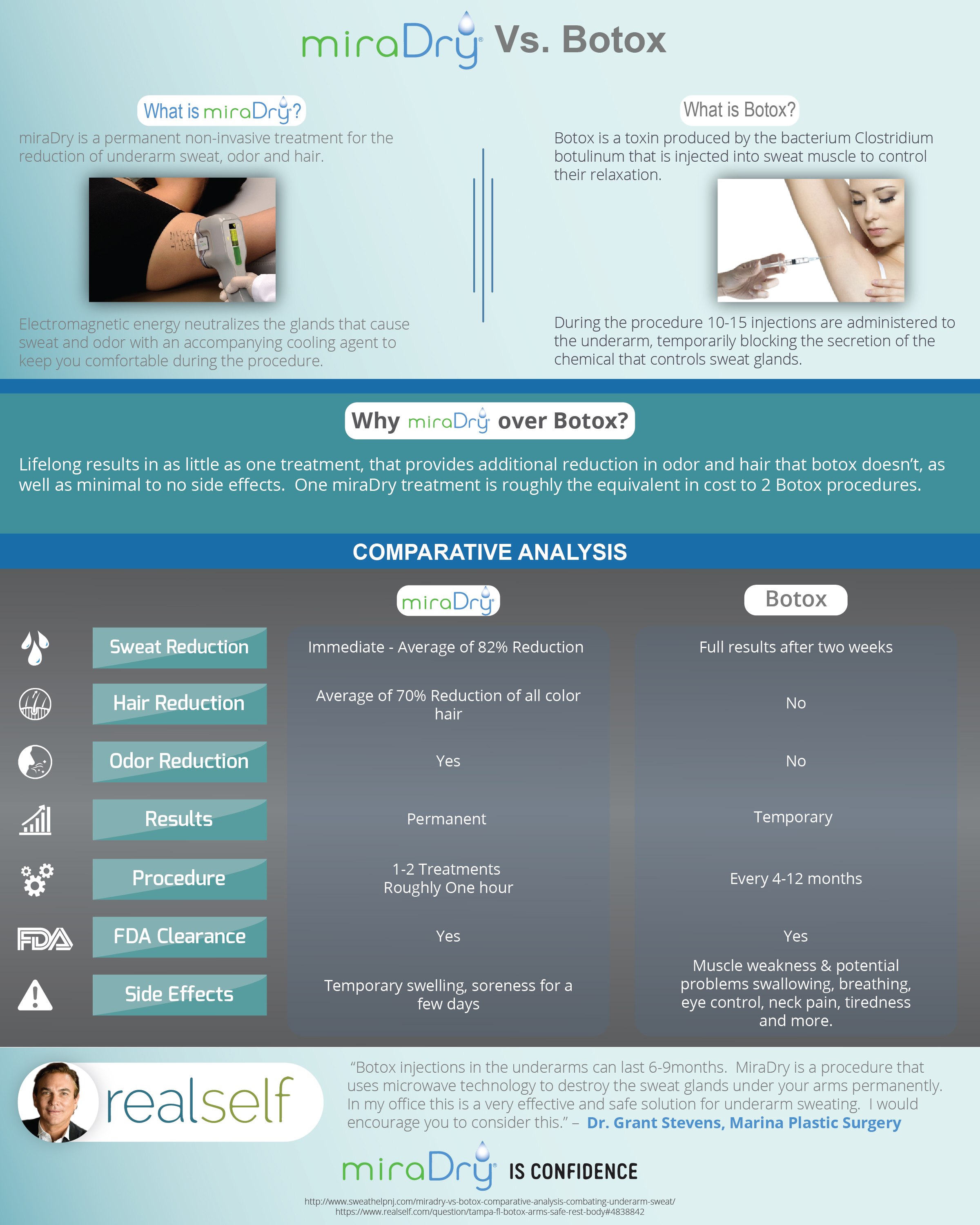 miraDry vs. Botox comparison infographic